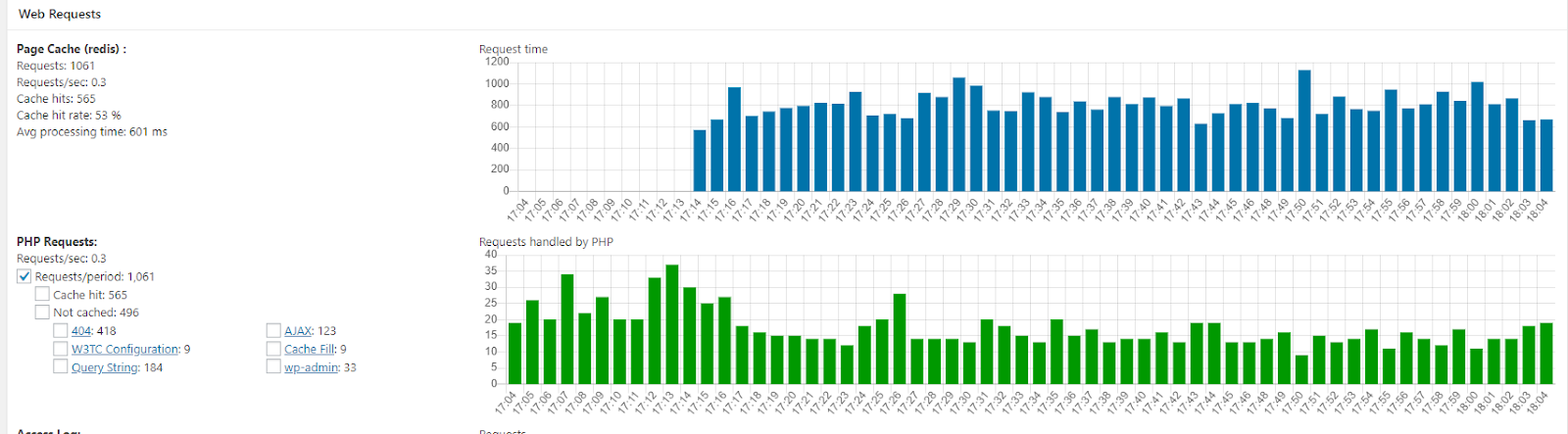 A screenshot of the Page Cache and PHP Requests statistics charts.